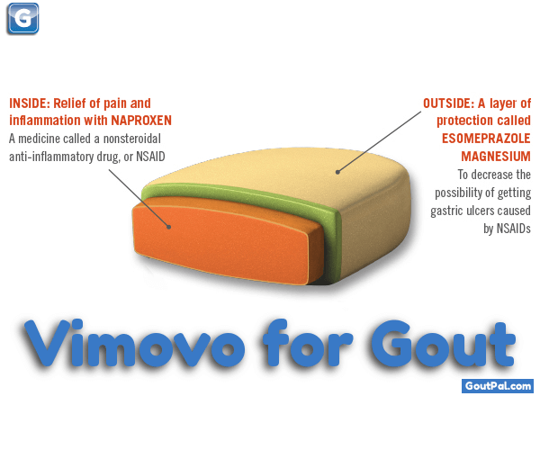 Vimovo for Gout image